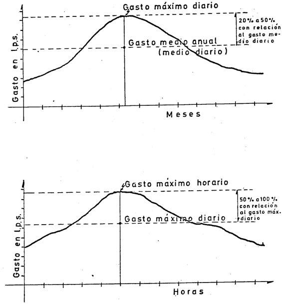 Variación de consumo agua