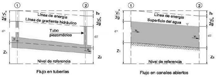 Comparacin entre flujo en tuberas y flujo en canales abiertos comparacin entre flujo en tuberas y flujo en canales abiertos ccuart Image collections