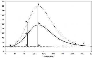 Estadística aplicada a la Hidrología