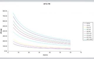 Hoja para el calculo de curvas I - D - Tr