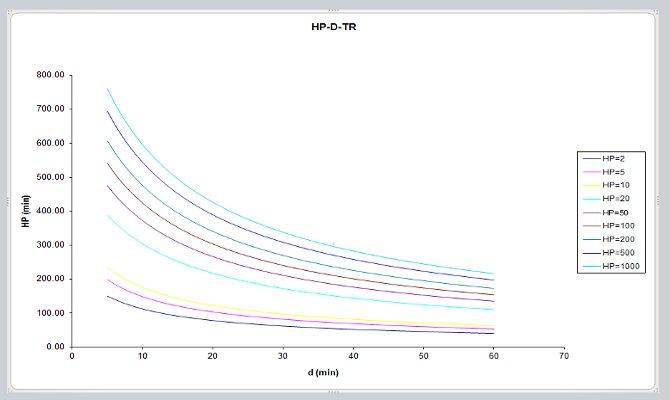 Hoja para el calculo de curvas I - D - Tr   CivilGeeks.com