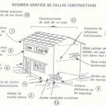 15 Causas de las fallas en las Construcciones de Adobe