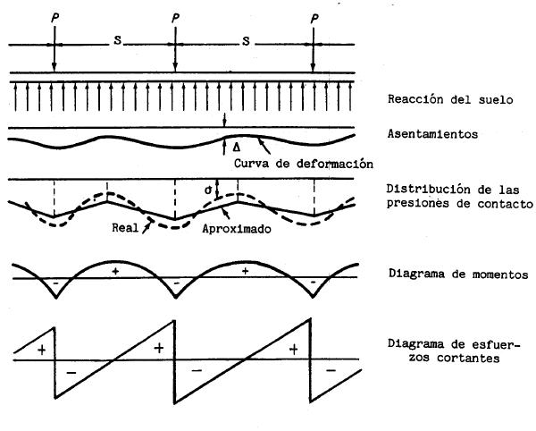 PLACAS DE CIMENTACION RIGIDAS vs PLACAS FLEXIBLES: COMO DIFERENCIARLAS