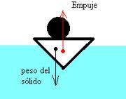 Principio de flotacion
