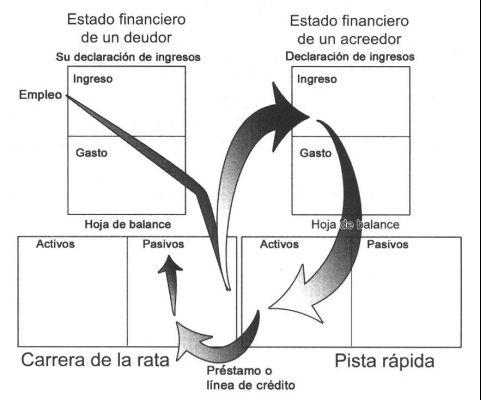 """La """"Carrera de las Ratas"""" en el Libro """"Padre Rico, Padre Pobre"""", de Robert Kiyosaki"""