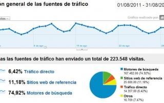 Estadísticas agosto 2011