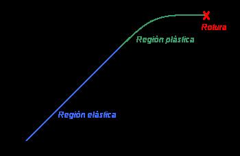 ciencia geek1 elasticidad