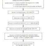 Dosificación de la Mezcla de Concreto