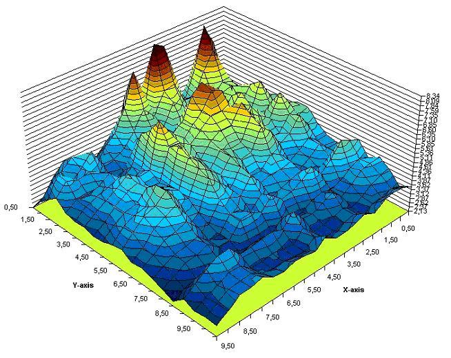 Análisis de optimización no lineal en dos variables, utilizando Matlab
