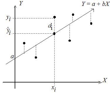 """En la regresión lineal se puede comprender la diferencia entre """"teórico"""" y """"práctico"""""""