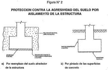 Patología de las cimentaciones