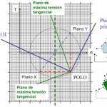 Curso: Elasticidad y Resistencia de Materiales [Universidad Carlos III]