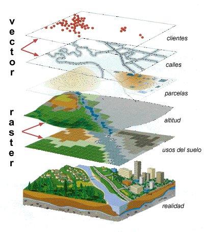 Curso interactivo, Sistemas de Información Geográfica [Universidad de Alcalá]