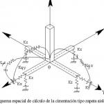 LA INTERACCIÓN SUELO-ESTRUCTURA  II