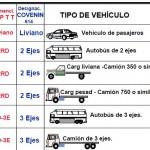 Cargas de Vehículos Para el Diseño y Calculo De Pavimentos