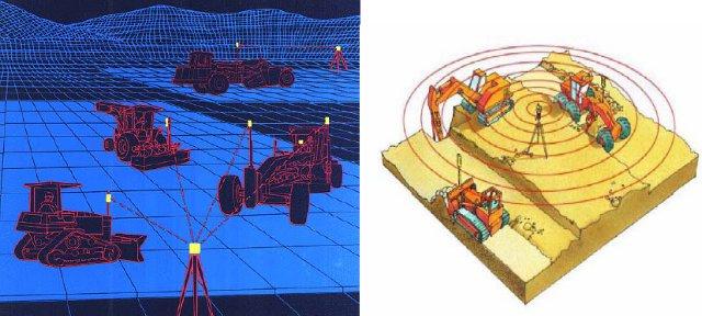 Control de maquinaria con tecnología GPS utilizada en el movimiento de tierra de obras viales