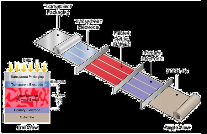 Paneles-solares-de-plastico-flexibles-y-reciclables