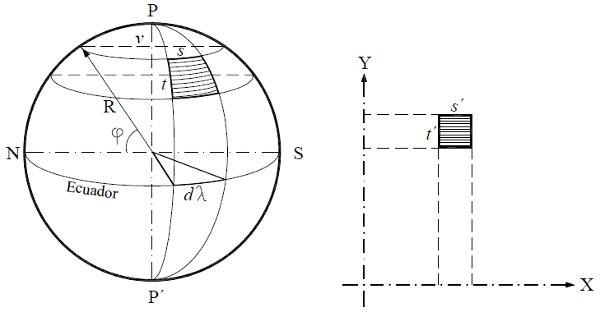 Manual de Geodesia y Fotogrametría