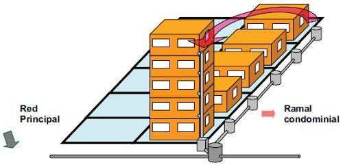 Diseño y métodos constructivos de sistemas de alcantarillado y evacuación de aguas residuales