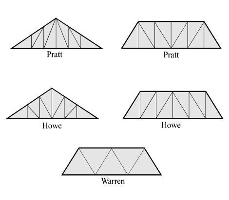 Estructuras Metalicas Tipos De Armaduras