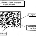 Propiedades principales del concreto