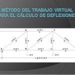 Método del trabajo virtual para el cálculo de deflexiones