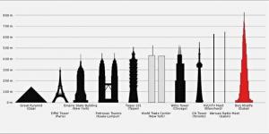 Algunos ddd los edificios mas grandes del mundo fuente: portalplanetasedna.com.ar