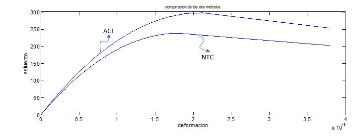 curva esfuerzo-deformación del concreto