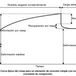 """Descargar """"Efectos de la deformación del creep en columnas de concreto""""-M. en I. David Ortiz(IPN)"""