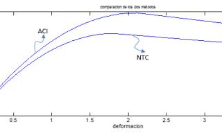 curva-esfuerzo-deformación1