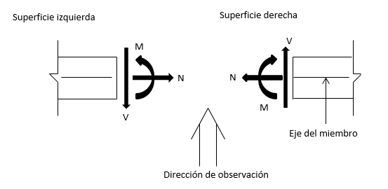 Elementos mecánicos o acciones internas en una estructura