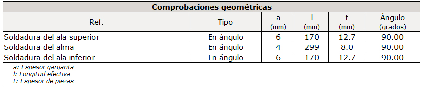 Comprobaciones geométricas