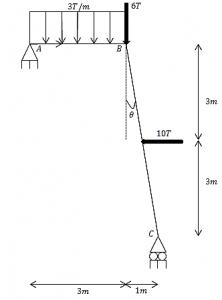 estructura cargada
