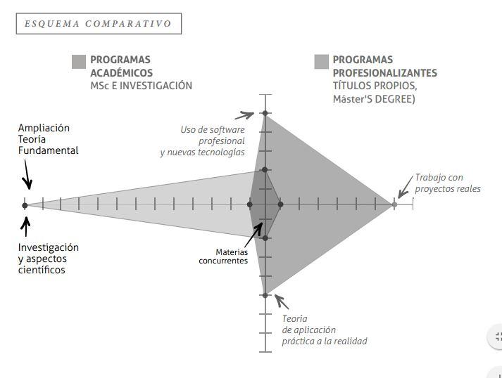 Grafico Master Profesionalizante