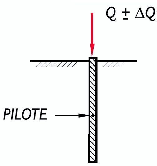 calcular un Pilote ante Cargas Cíclicas 0
