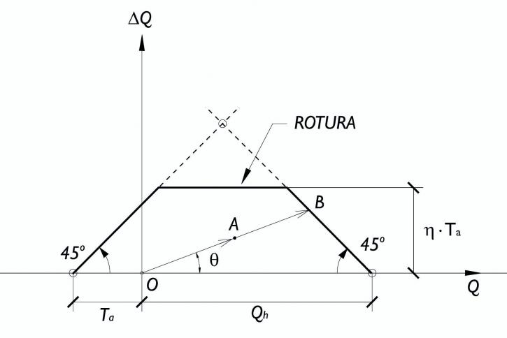 calcular un Pilote ante Cargas Cíclicas 3