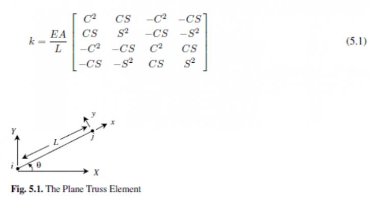 6 funciones de MATLAB mas utilizadas para elementos de armadura plana (Ejercicio Resuelto)
