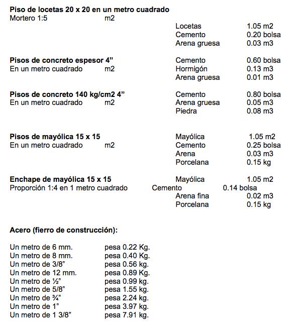 Cómo calcular los materiales por unidad de metrado 4