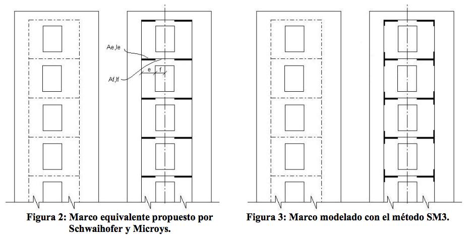 Estimación de la Rigidez Lateral Elástica de Muros con Aberturas