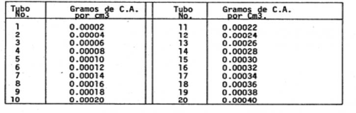 Método Rotarex y Colorimetro