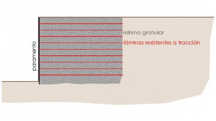 tierra-armada-terreno-zigurat-elearning-1080x608