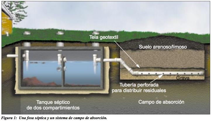 Sistemas individuales para el tratamiento de aguas negras