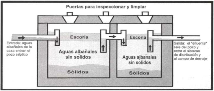 2 comprender un sistema septico