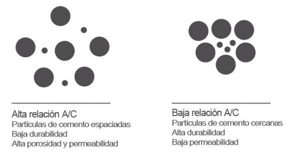 La relación agua-cemento- un frágil equilibrio 4