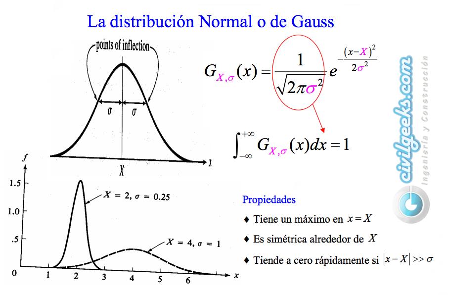 La Distribucion Normal O De Gauss Civilgeeks Com