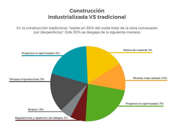 Comparativa entre construcción industrializada y tradicional