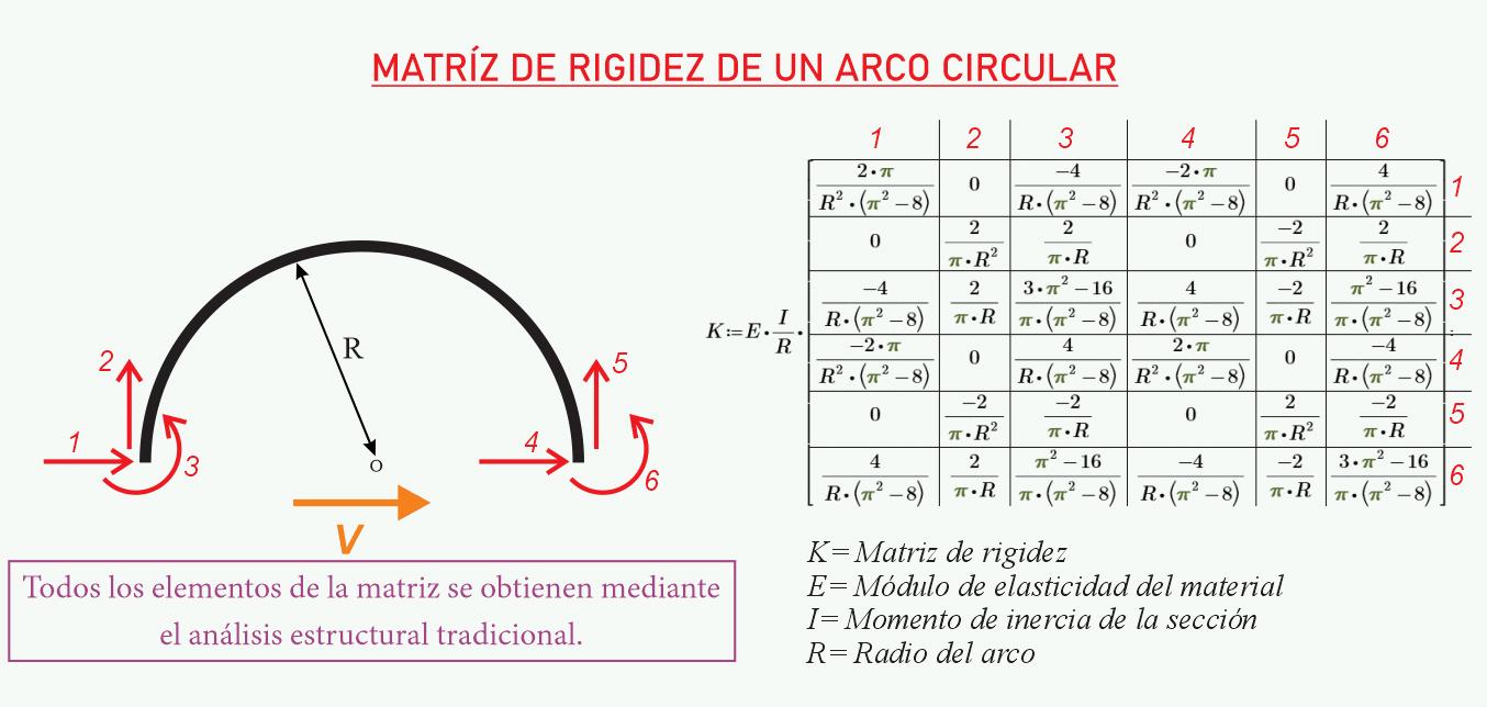 MATRIZ DE RIGIDEZ DE UN ARCO CIRCULAR